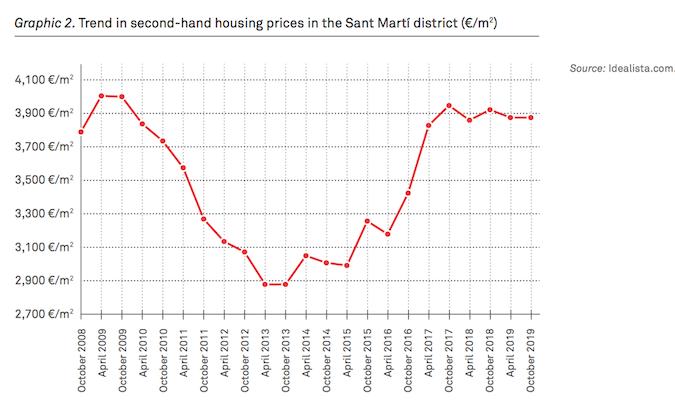 Invest in Property in Barcelona
